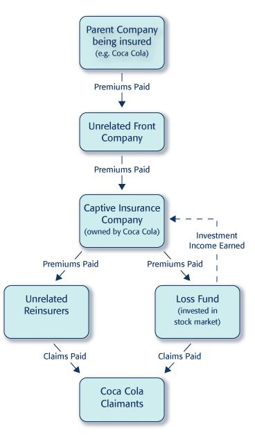 Resources_Captive_Insurance_Cashflows_B