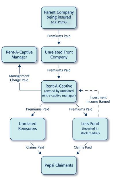 Resources_Captive_Insurance_Cashflows_C